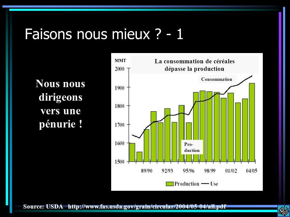 Faisons nous mieux ? - 1 Nous nous dirigeons vers une pénurie ! Source: USDA http://www.fas.usda.gov/grain/circular/2004/05-04/all.pdf La consommation