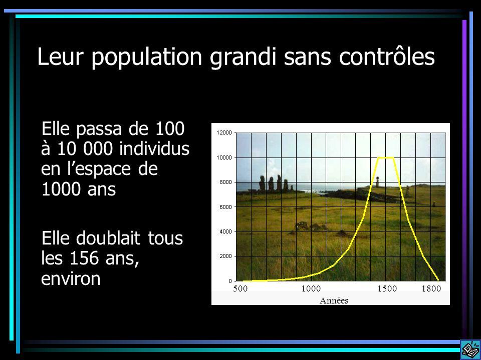 Leur population grandi sans contrôles Elle passa de 100 à 10 000 individus en lespace de 1000 ans Elle doublait tous les 156 ans, environ 150018005001