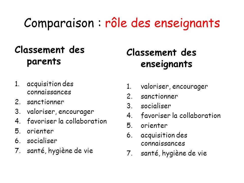Comparaison : rôle des enseignants Classement des parents 1.acquisition des connaissances 2.sanctionner 3.valoriser, encourager 4.favoriser la collabo