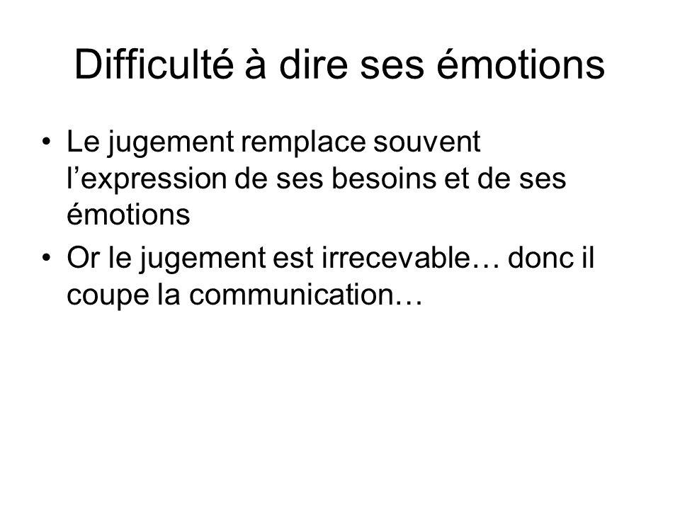Difficulté à dire ses émotions Le jugement remplace souvent lexpression de ses besoins et de ses émotions Or le jugement est irrecevable… donc il coup