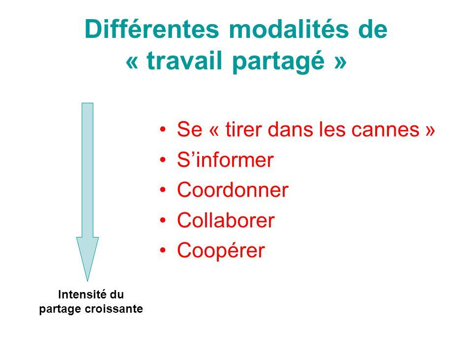 Différentes modalités de « travail partagé » Se « tirer dans les cannes » Sinformer Coordonner Collaborer Coopérer Intensité du partage croissante