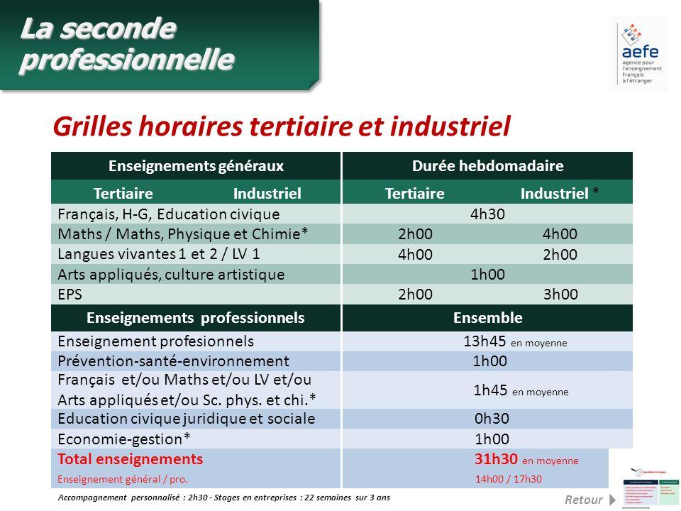 La seconde professionnelle Grilles horaires tertiaire et industriel Français, H-G, Education civique4h30 Arts appliqués, culture artistique 1h00 Ensei