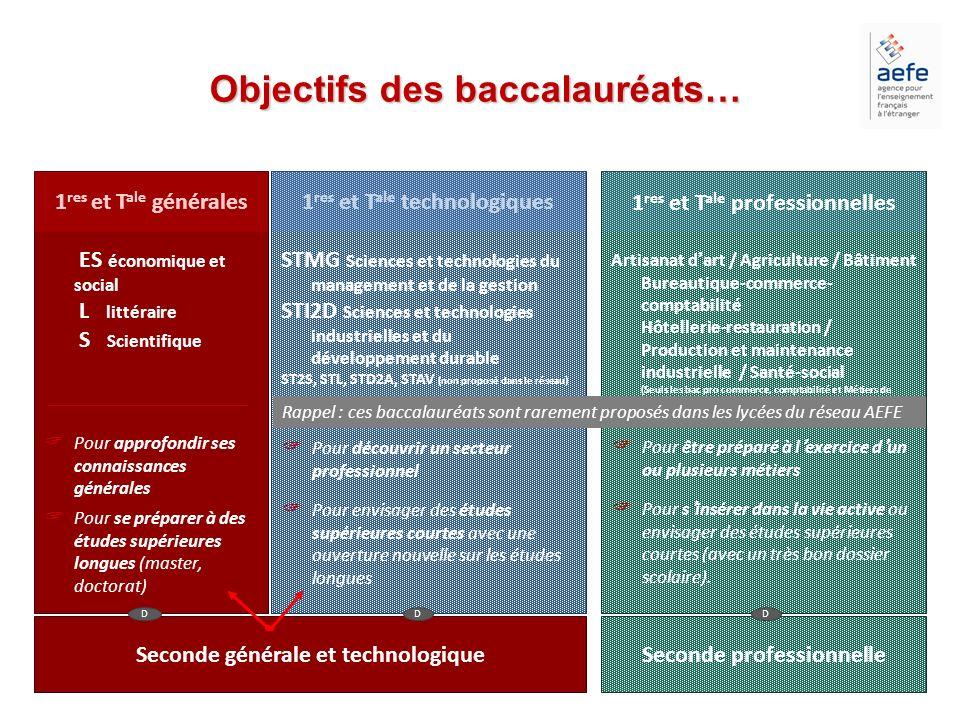 108 spécialités de bac professionnel en France réparties sur les domaines du bâtiment, des services, de lindustrie et de lagriculture… BATIMENTSERVICESINDUSTRIE AGRICOLE Pour accéder aux listes de spécialités, cliquez sur les images Retour La seconde professionnelle