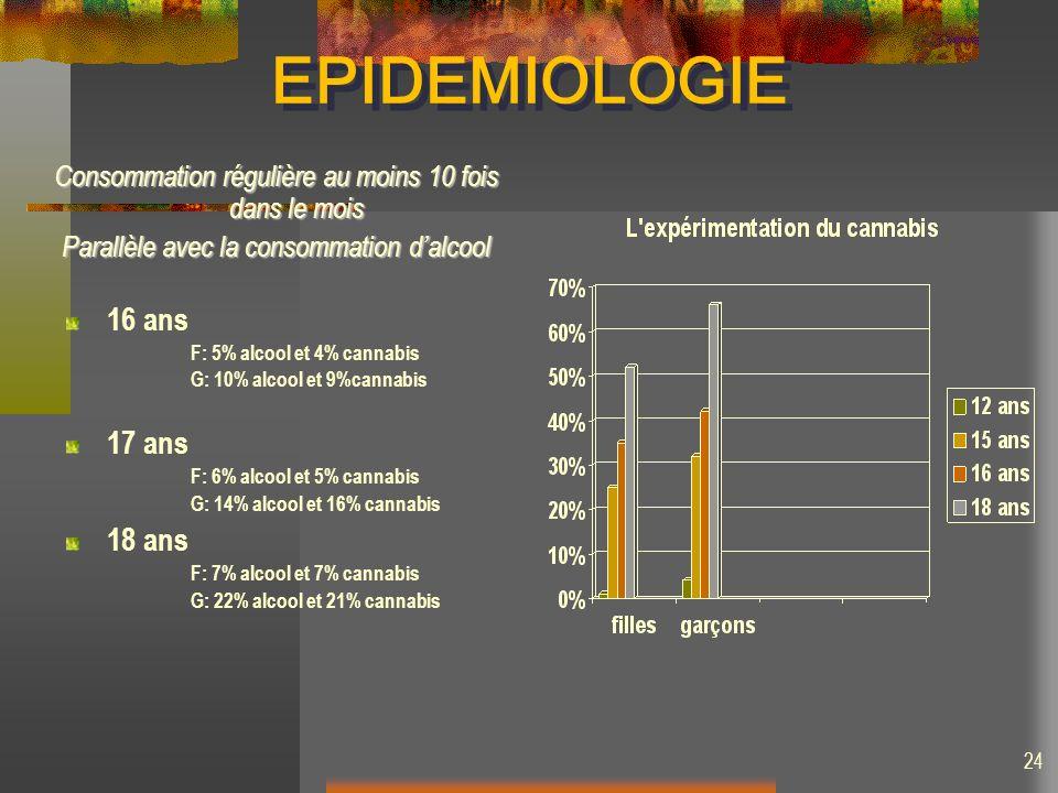 EPIDEMIOLOGIE Consommation régulière au moins 10 fois dans le mois Parallèle avec la consommation dalcool 16 ans F: 5% alcool et 4% cannabis G: 10% al