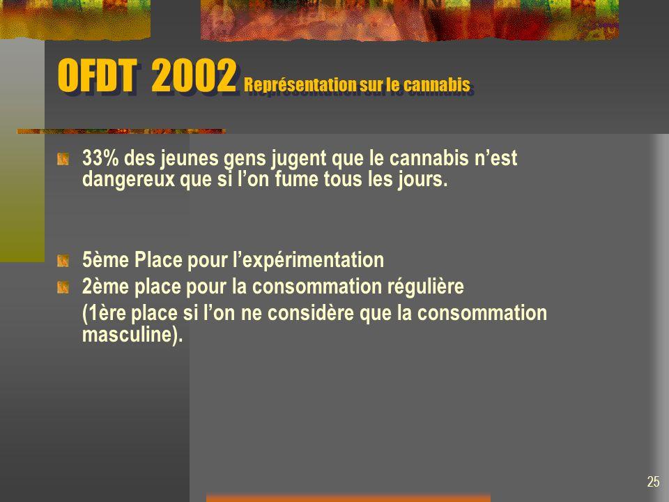 OFDT 2002 Représentation sur le cannabis 33% des jeunes gens jugent que le cannabis nest dangereux que si lon fume tous les jours. 5ème Place pour lex