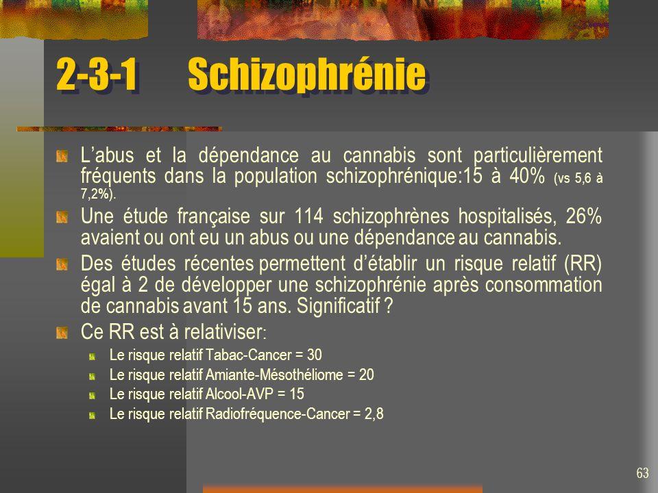63 2-3-1Schizophrénie Labus et la dépendance au cannabis sont particulièrement fréquents dans la population schizophrénique:15 à 40% (vs 5,6 à 7,2%).
