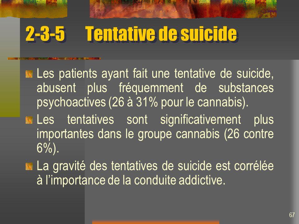 67 2-3-5Tentative de suicide Les patients ayant fait une tentative de suicide, abusent plus fréquemment de substances psychoactives (26 à 31% pour le cannabis).