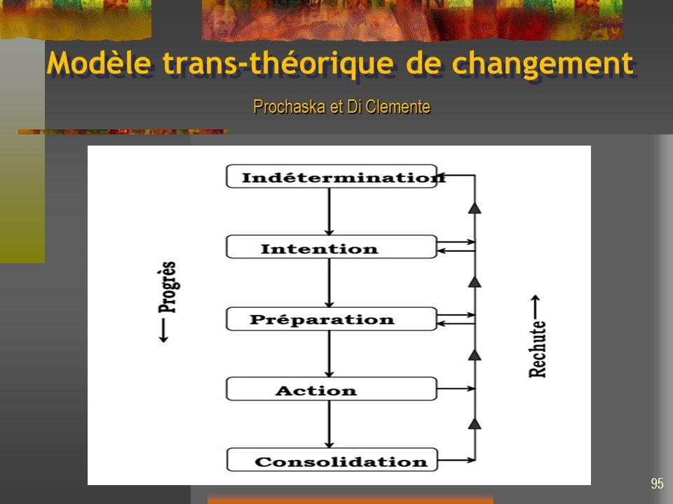 Modèle trans-théorique de changement Prochaska et Di Clemente 95