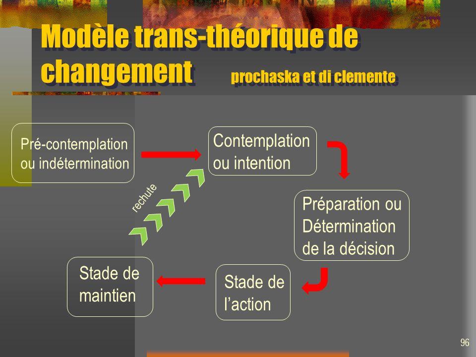 Modèle trans-théorique de changement prochaska et di clemente 96 Préparation ou Détermination de la décision Pré-contemplation ou indétermination Cont