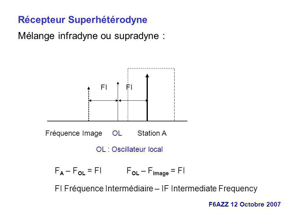 F6AZZ 12 Octobre 2007 Récepteur Superhétérodyne Mélange infradyne ou supradyne : OLStation AFréquence Image F A – F OL = FI F OL – F Image = FI FI Fré