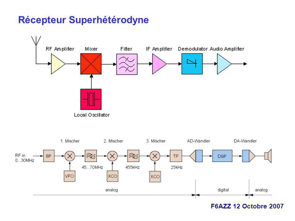 F6AZZ 12 Octobre 2007 Récepteur Superhétérodyne