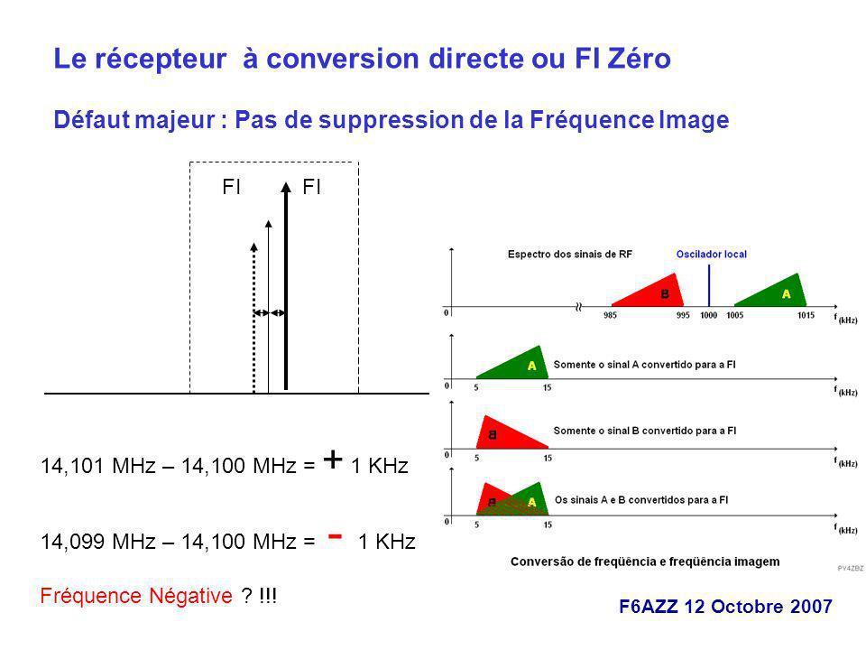 F6AZZ 12 Octobre 2007 Le récepteur à conversion directe ou FI Zéro Défaut majeur : Pas de suppression de la Fréquence Image FI 14,101 MHz – 14,100 MHz