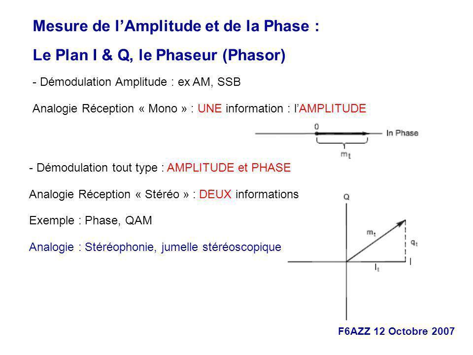 F6AZZ 12 Octobre 2007 Mesure de lAmplitude et de la Phase : Le Plan I & Q, le Phaseur (Phasor) - Démodulation Amplitude : ex AM, SSB Analogie Réceptio