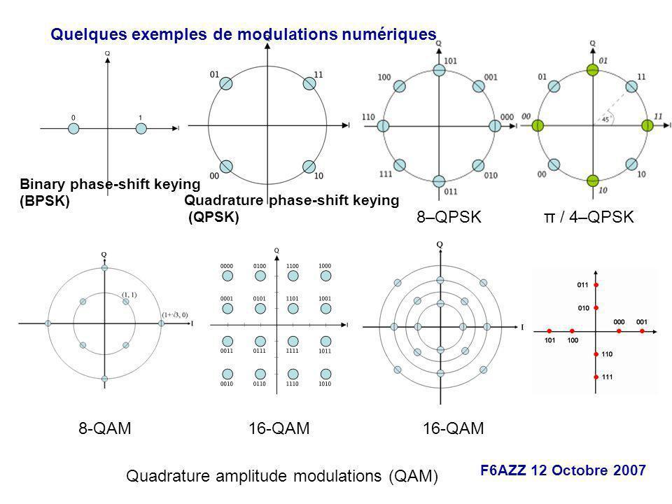 F6AZZ 12 Octobre 2007 Quadrature phase-shift keying (QPSK) Binary phase-shift keying (BPSK) π / 4–QPSK 8–QPSK 16-QAM Quadrature amplitude modulations
