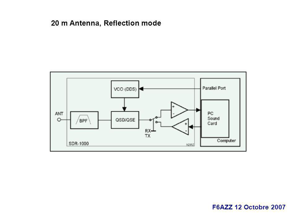 F6AZZ 12 Octobre 2007 20 m Antenna, Reflection mode