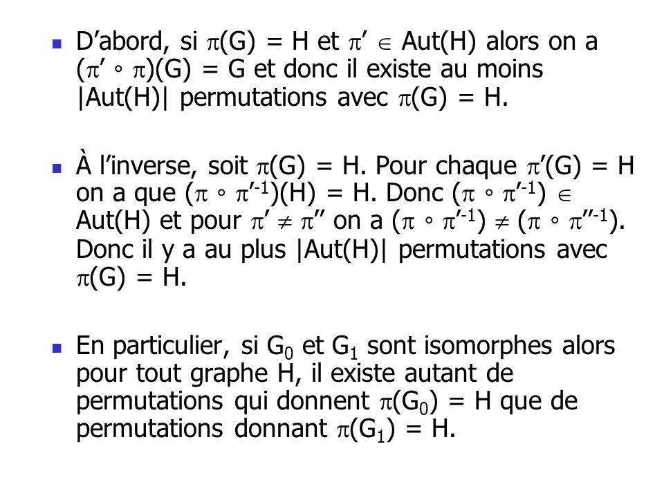 Dabord, si (G) = H et Aut(H) alors on a ( )(G) = G et donc il existe au moins |Aut(H)| permutations avec (G) = H. À linverse, soit (G) = H. Pour chaqu