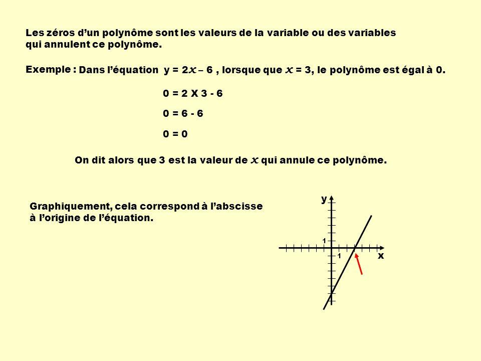 Les zéros dun polynôme sont les valeurs de la variable ou des variables qui annulent ce polynôme. Exemple : Dans léquation y = 2 x – 6, lorsque que x
