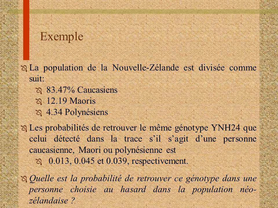 Exemple Ô La population de la Nouvelle-Zélande est divisée comme suit: Ô 83.47% Caucasiens Ô 12.19 Maoris Ô 4.34 Polynésiens Ô Les probabilités de ret