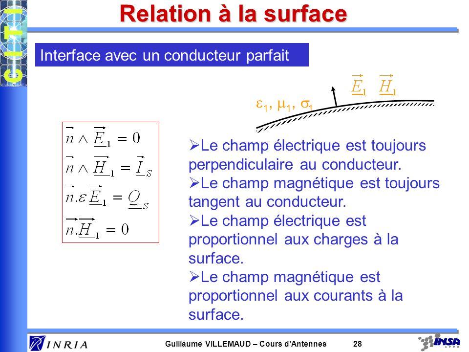 Guillaume VILLEMAUD – Cours dAntennes 28 Relation à la surface Le champ électrique est toujours perpendiculaire au conducteur. Le champ magnétique est