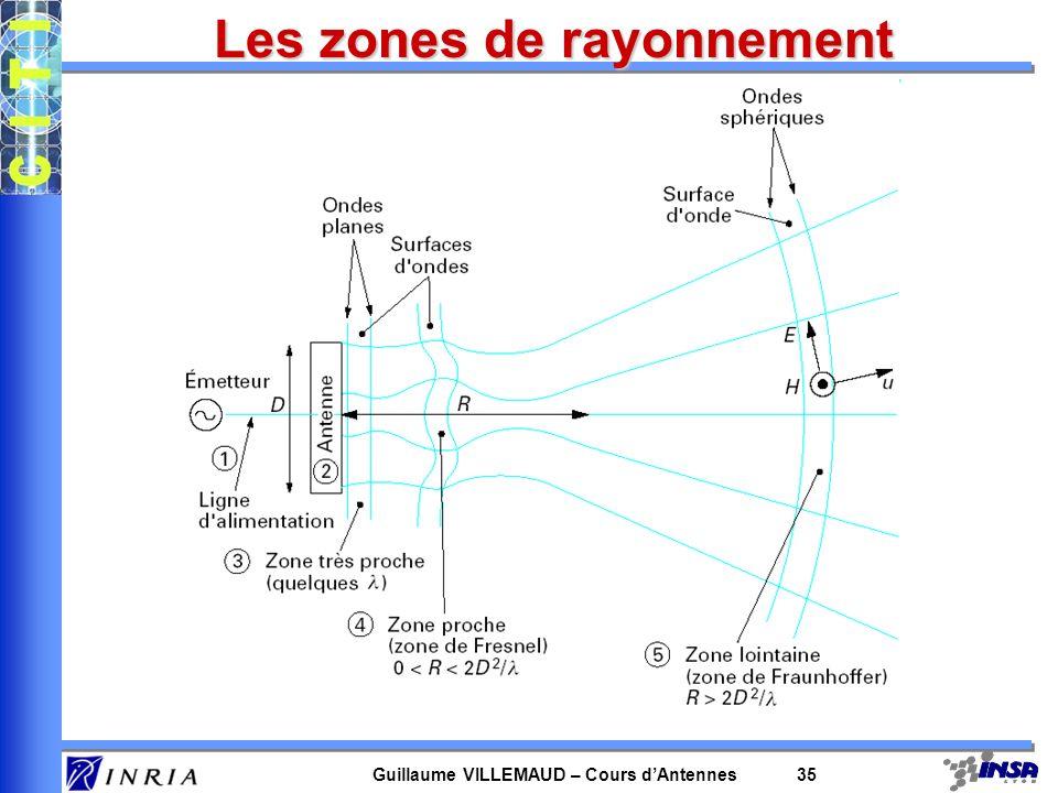 Guillaume VILLEMAUD – Cours dAntennes 35 Les zones de rayonnement