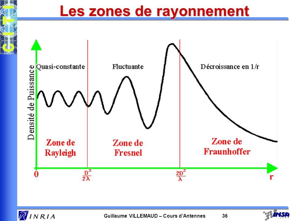 Guillaume VILLEMAUD – Cours dAntennes 36 Les zones de rayonnement