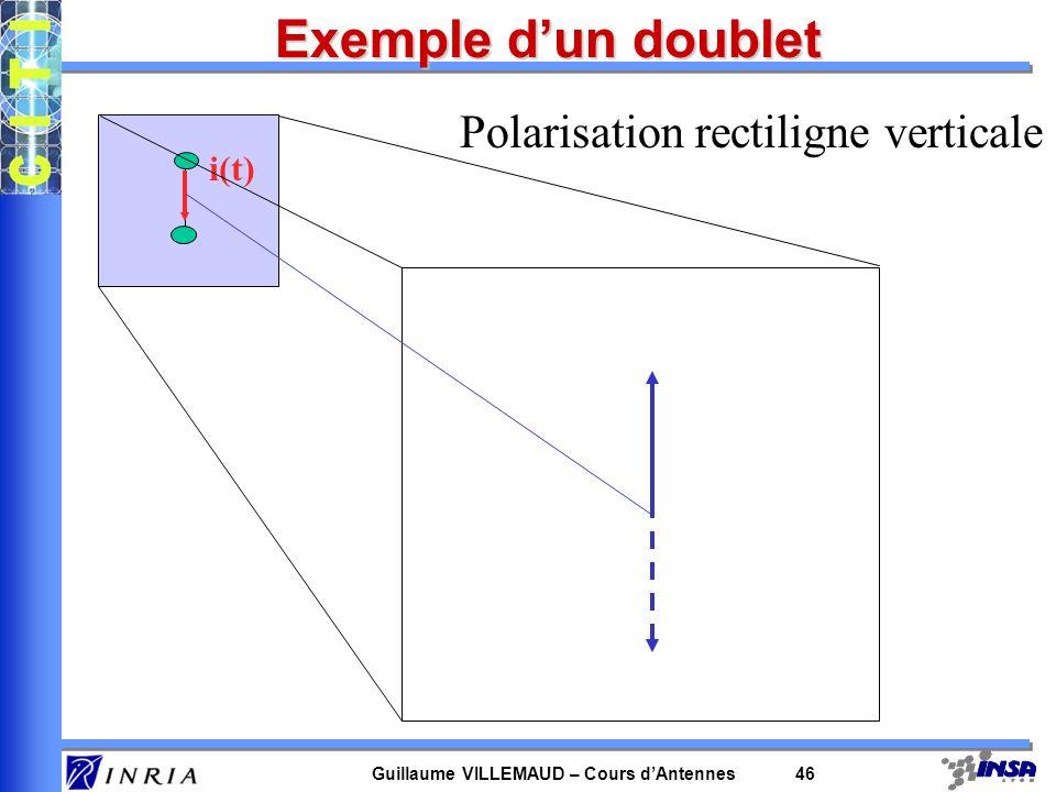 Guillaume VILLEMAUD – Cours dAntennes 46 i(t) Polarisation rectiligne verticale Exemple dun doublet