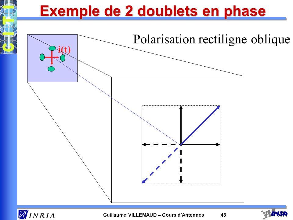 Guillaume VILLEMAUD – Cours dAntennes 48 i(t) Polarisation rectiligne oblique Exemple de 2 doublets en phase