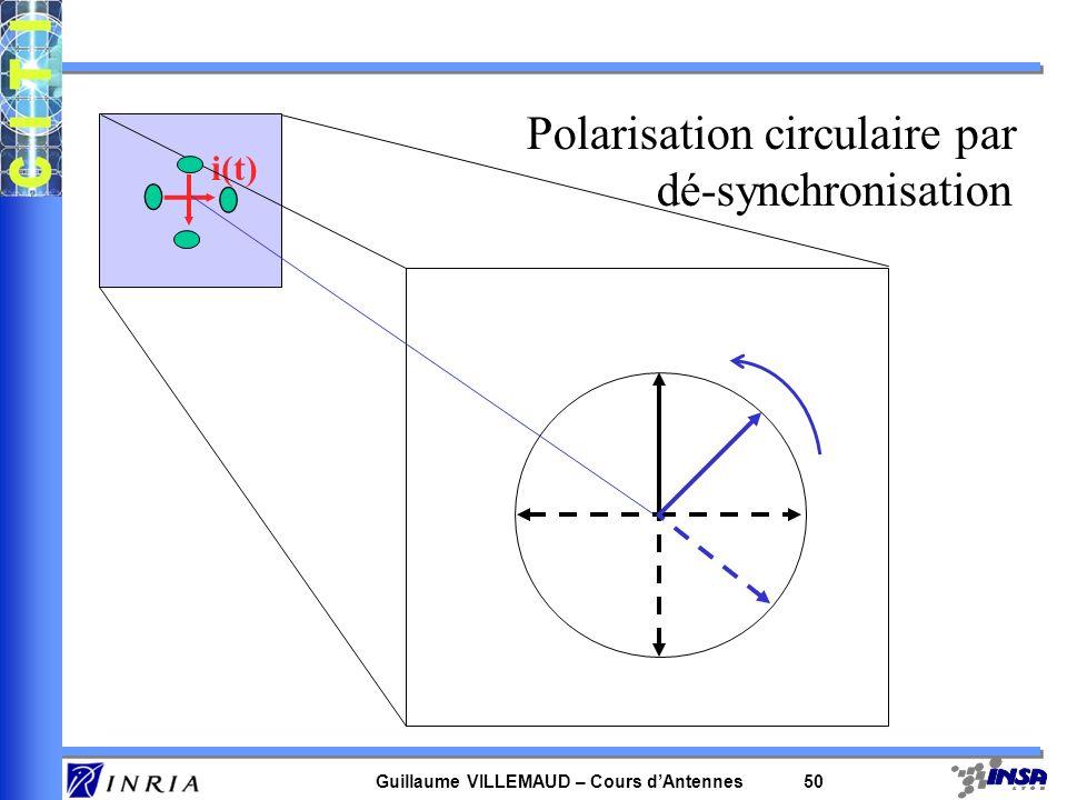 Guillaume VILLEMAUD – Cours dAntennes 50 i(t) Polarisation circulaire par dé-synchronisation