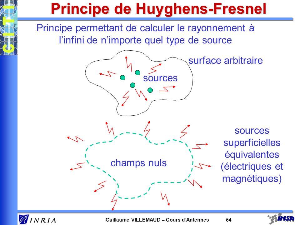 Guillaume VILLEMAUD – Cours dAntennes 54 Principe de Huyghens-Fresnel Principe permettant de calculer le rayonnement à linfini de nimporte quel type d