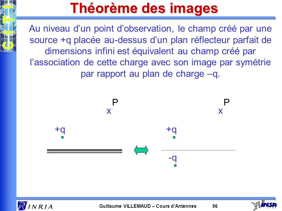 Guillaume VILLEMAUD – Cours dAntennes 56 Théorème des images Au niveau dun point dobservation, le champ créé par une source +q placée au-dessus dun pl