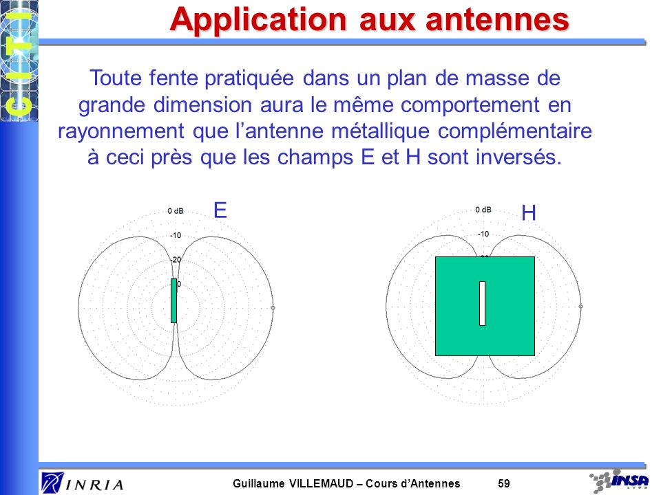 Guillaume VILLEMAUD – Cours dAntennes 59 Application aux antennes Toute fente pratiquée dans un plan de masse de grande dimension aura le même comport