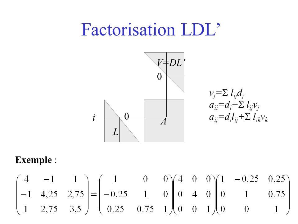 Factorisation LDL L V=DL A 0 0 Exemple : i v j = l ij d j a ii =d i + l ij v j a ij =d i l ij + l ik v k