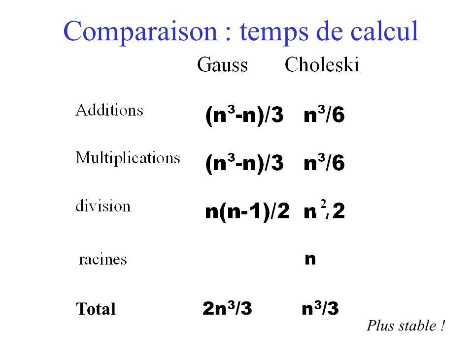 Comparaison : temps de calcul Total 2n 3 /3 n 3 /3 Plus stable ! 2