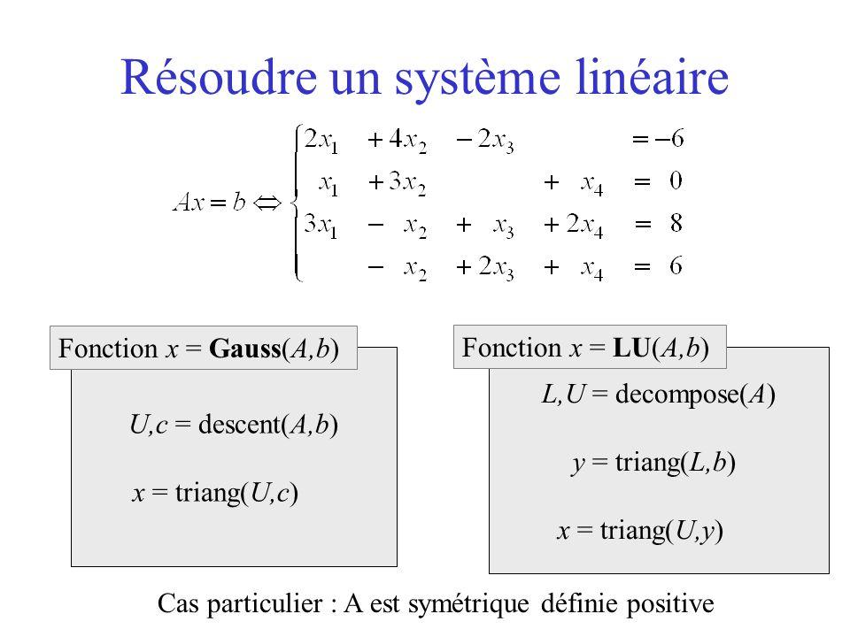Résoudre un système linéaire U,c = descent(A,b) x = triang(U,c) Fonction x = Gauss(A,b) L,U = decompose(A) y = triang(L,b) x = triang(U,y) Fonction x = LU(A,b) Cas particulier : A est symétrique définie positive