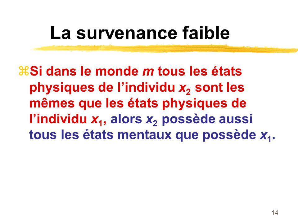 14 La survenance faible Si dans le monde m tous les états physiques de lindividu x 2 sont les mêmes que les états physiques de lindividu x 1, alors x 2 possède aussi tous les états mentaux que possède x 1.