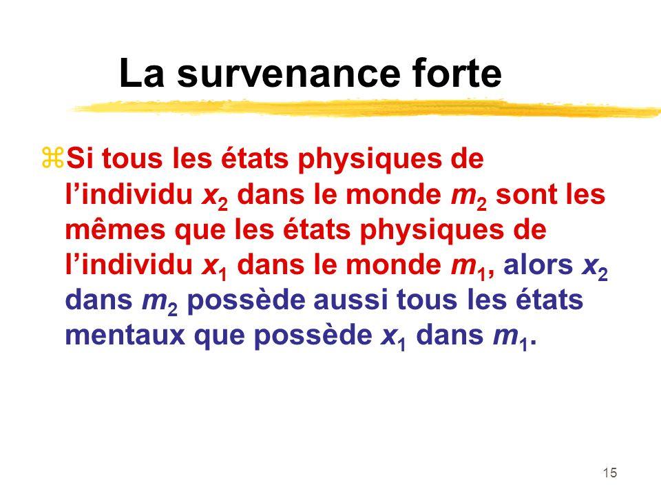 15 La survenance forte Si tous les états physiques de lindividu x 2 dans le monde m 2 sont les mêmes que les états physiques de lindividu x 1 dans le monde m 1, alors x 2 dans m 2 possède aussi tous les états mentaux que possède x 1 dans m 1.