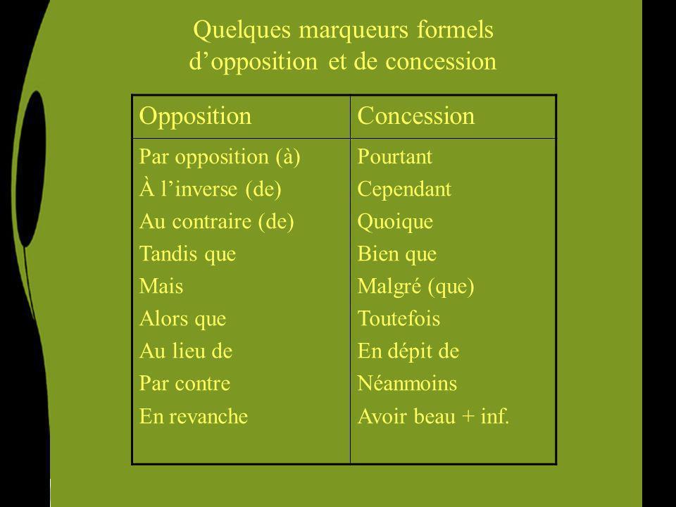 Quelques marqueurs formels dopposition et de concession OppositionConcession Par opposition (à) À linverse (de) Au contraire (de) Tandis que Mais Alor