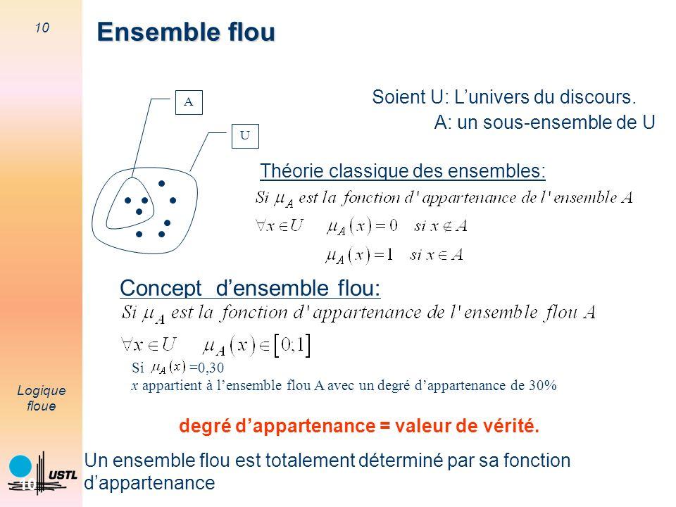 10 Logique floue 10 Ensemble flou A U Soient U: Lunivers du discours. A: un sous-ensemble de U Théorie classique des ensembles: Concept densemble flou