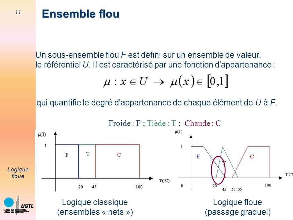 11 Logique floue 11 Un sous-ensemble flou F est défini sur un ensemble de valeur, le référentiel U. Il est caractérisé par une fonction d'appartenance