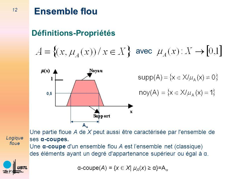 12 Logique floue 12 avec Définitions-Propriétés Une partie floue A de X peut aussi être caractérisée par l'ensemble de ses α-coupes. Une α-coupe d'un