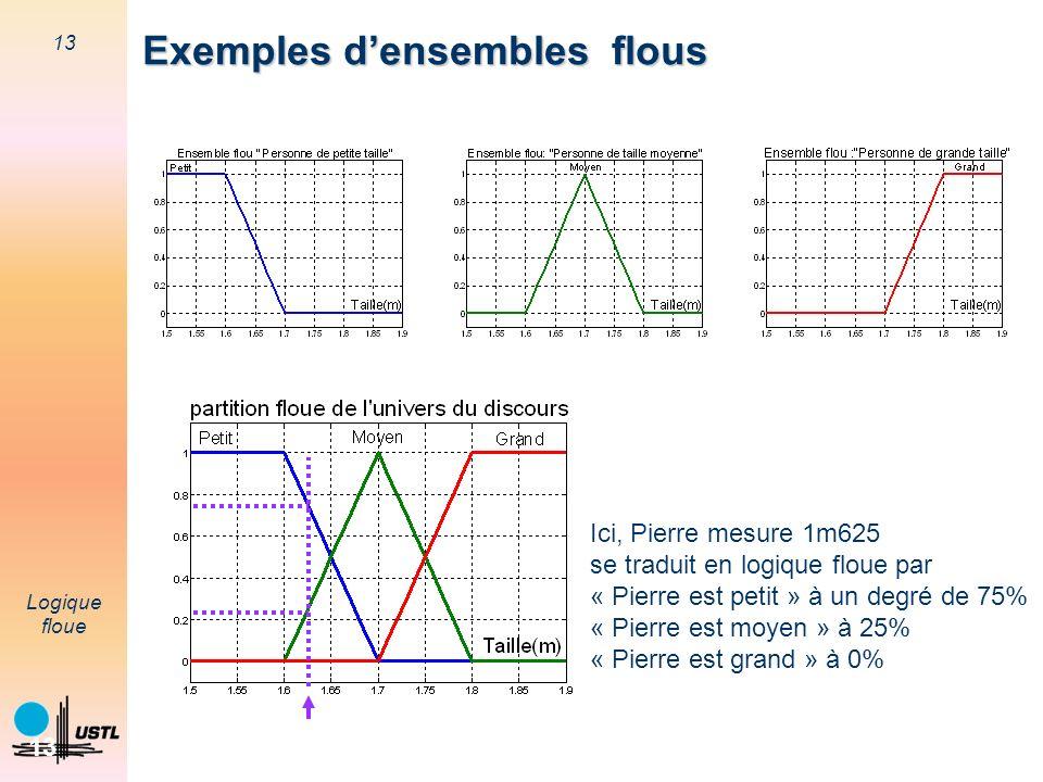 13 Logique floue 13 Exemples densembles flous Ici, Pierre mesure 1m625 se traduit en logique floue par « Pierre est petit » à un degré de 75% « Pierre