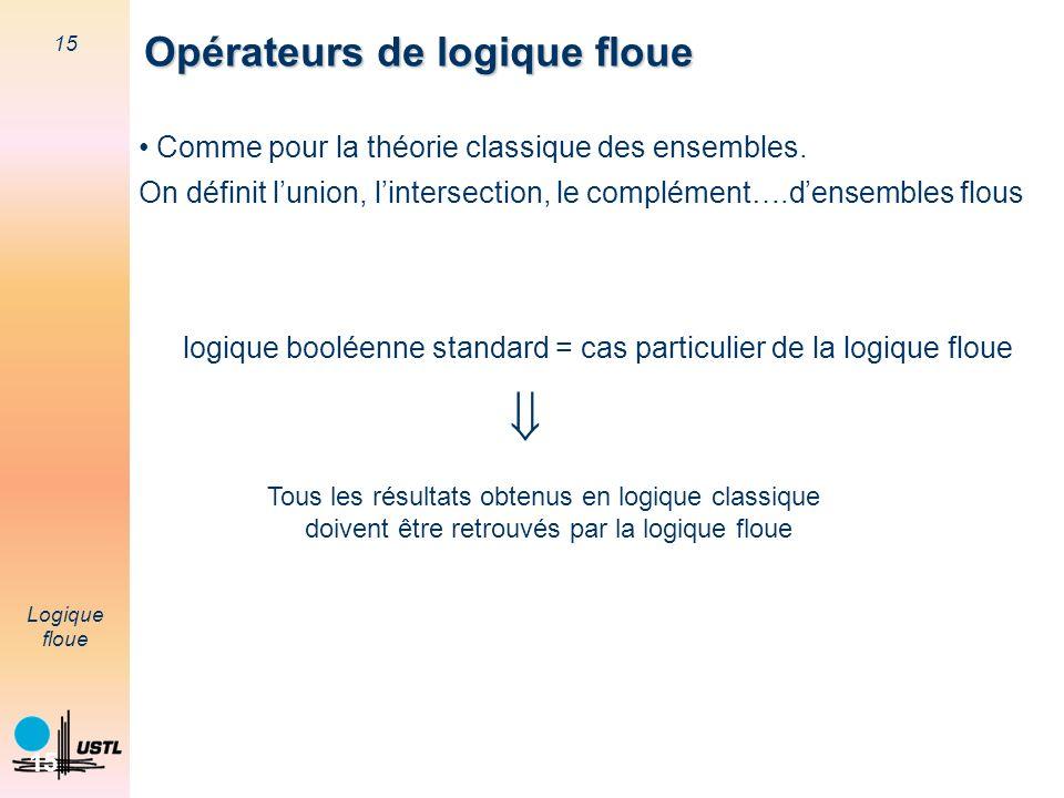 15 Logique floue 15 Opérateurs de logique floue Opérateurs de logique floue Comme pour la théorie classique des ensembles. On définit lunion, linterse