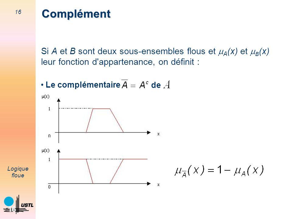 16 Logique floue 16 Si A et B sont deux sous-ensembles flous et A (x) et B (x) leur fonction d'appartenance, on définit : Le complémentaire de Complém