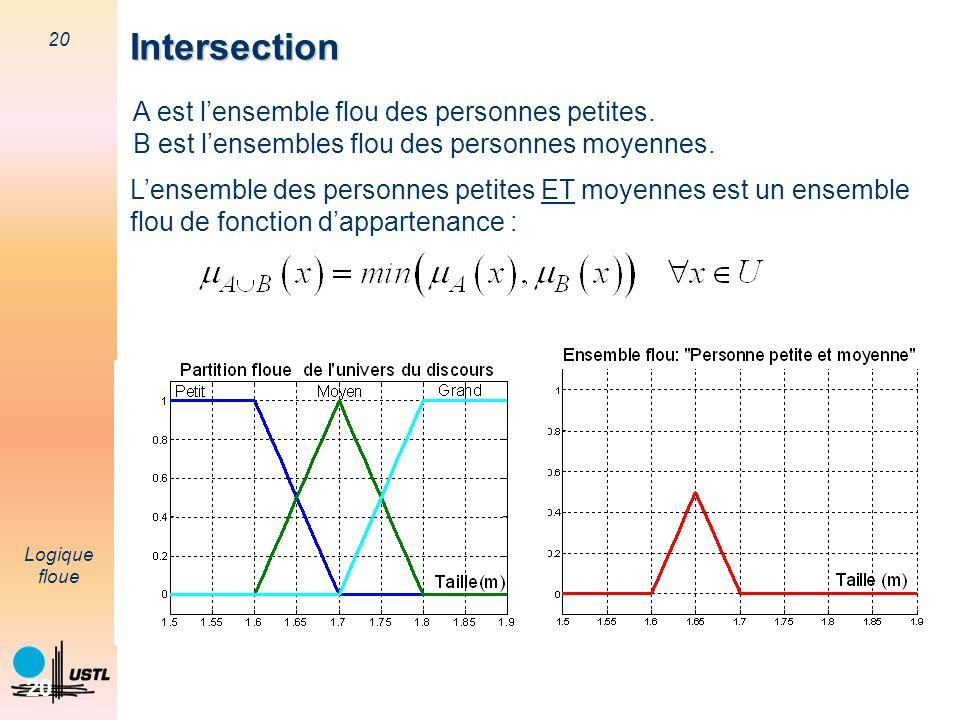 20 Logique floue 20 Intersection A est lensemble flou des personnes petites. B est lensembles flou des personnes moyennes. Lensemble des personnes pet