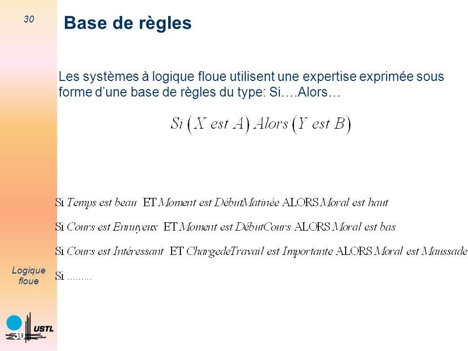 30 Logique floue 30 Base de règles Les systèmes à logique floue utilisent une expertise exprimée sous forme dune base de règles du type: Si….Alors…