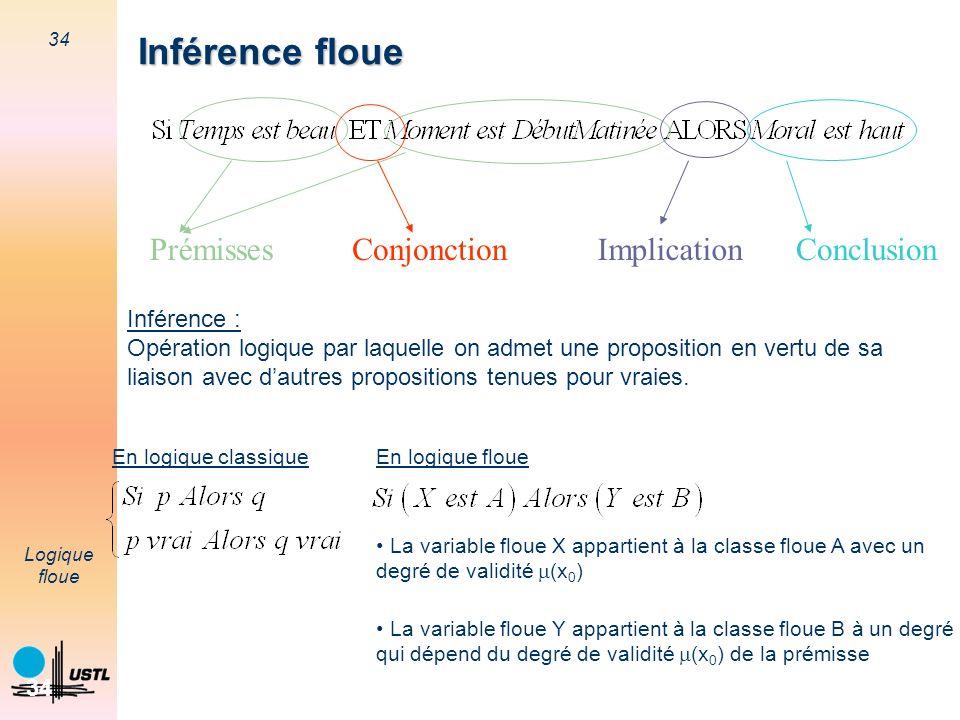 34 Logique floue 34 Inférence floue Inférence : Opération logique par laquelle on admet une proposition en vertu de sa liaison avec dautres propositio