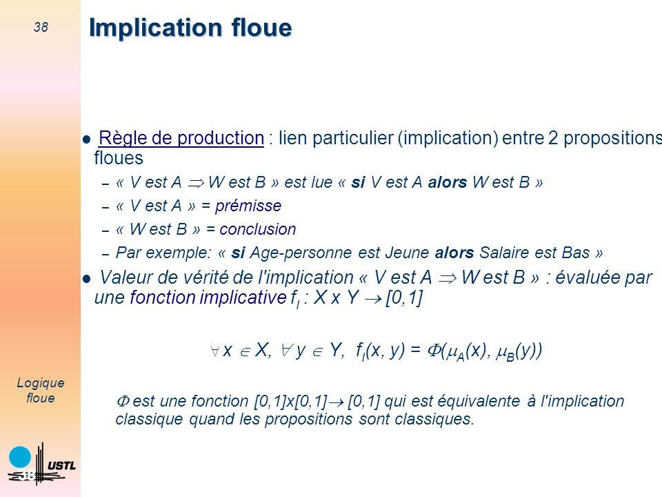 38 Logique floue 38 Règle de production : lien particulier (implication) entre 2 propositions floues – « V est A W est B » est lue « si V est A alors