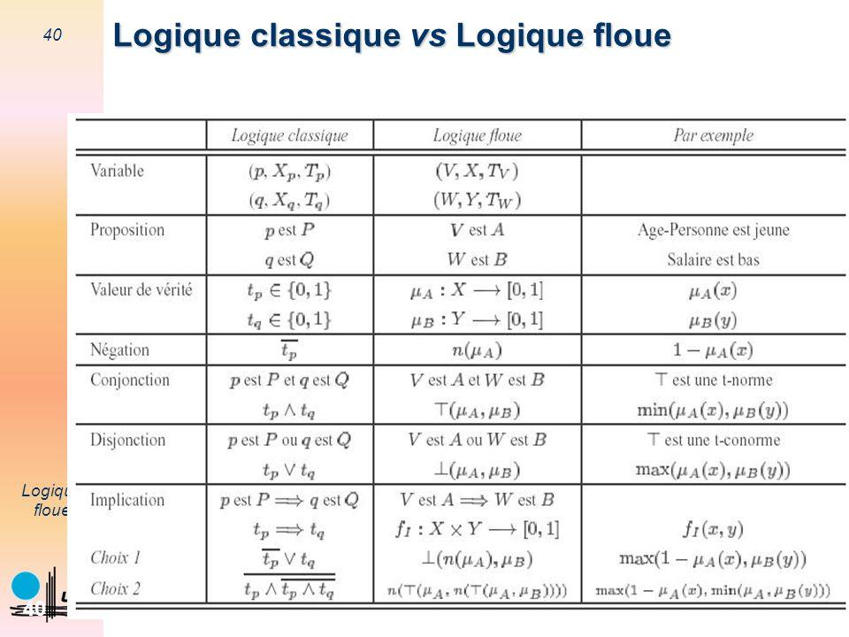 40 Logique floue 40 Logique classique vs Logique floue