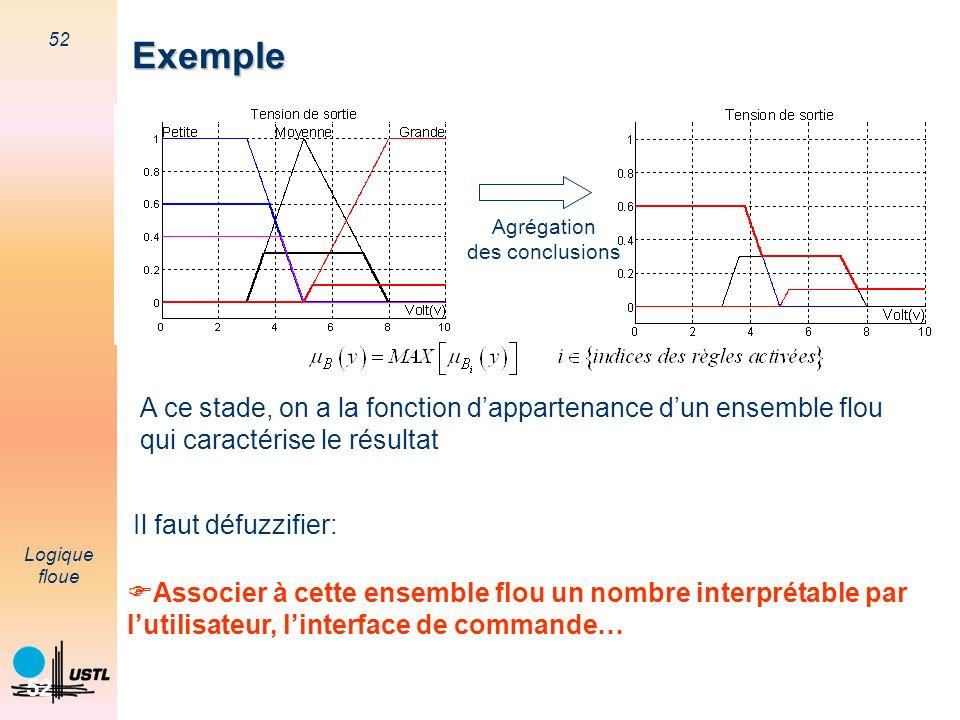 52 Logique floue 52 Exemple A ce stade, on a la fonction dappartenance dun ensemble flou qui caractérise le résultat Associer à cette ensemble flou un