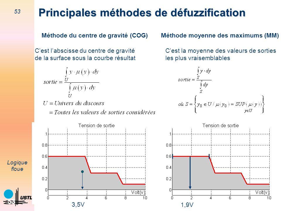 53 Logique floue 53 Principales méthodes de défuzzification Méthode moyenne des maximums (MM)Méthode du centre de gravité (COG) Cest labscisse du cent